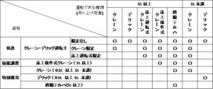 1 300x126 - 問11~問20 関係法令/クレーン・デリック運転士