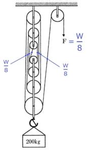 31 40 11 174x300 - 問31~問40 クレーンの運転の力学の知識/クレーン・デリック運転士