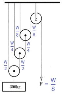31 40 13 200x300 - 問31~問40 クレーンの運転の力学の知識/クレーン・デリック運転士