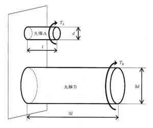3eb5a458ae3952be32d2cc1d7a7f521c 300x251 - 1 材料力学/問題3 専門科目 機械部門/技術士第一次試験
