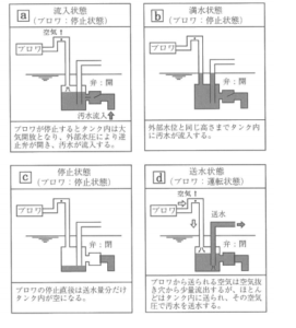 692ea328d507fc17cc9bd2d6fae91551 271x300 - 浄化槽設備士試験 01