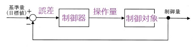 6d5dd8ed10c2f1eb5f5e8580ae833696 1 - 2 制御と伝達関数/問題3 専門科目 機械部門/技術士第一次試験