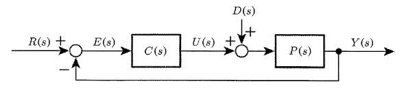 b874058e8f52cc008f50b91bd113c933 1 - 2 制御と伝達関数/問題3 専門科目 機械部門/技術士第一次試験