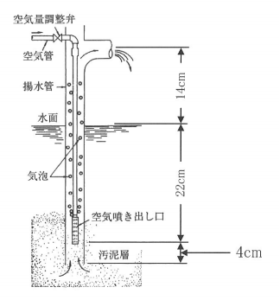 f20e4966adb6bbb70c9ae009cac1a5c7 280x300 - 浄化槽設備士試験 01
