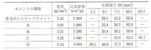 1601 300x100 - コンクリート技士試験 過去問と解答 平成28年度 2016