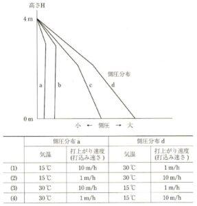 1607 287x300 - コンクリート技士試験 過去問と解答 平成28年度 2016