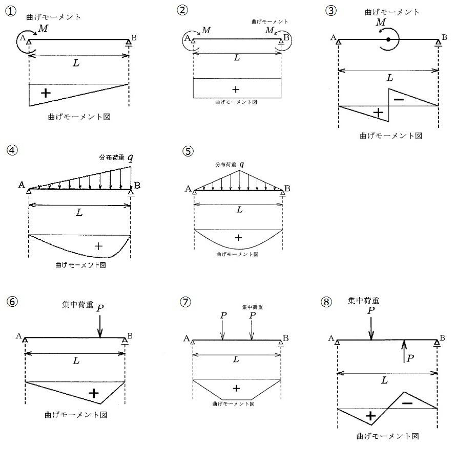 48d1d2ac1b67b044a48c192d6469b505 - 2 構造力学、鋼構造コンクリート/問題3 専門科目 建設部門/技術士第一次試験