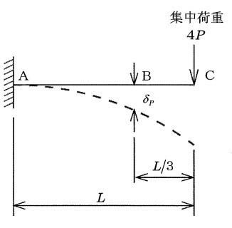 dc7e4fb479395710ae7196dffc97538a - 2 構造力学、鋼構造コンクリート/問題3 専門科目 建設部門/技術士第一次試験